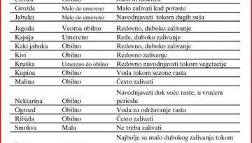 Preporučene količine navodnjavanja za voće